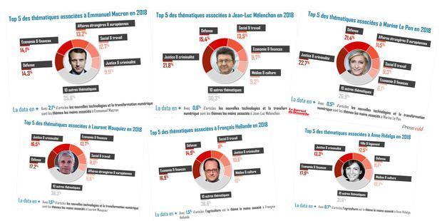 Le Journal du Dimanche, en partenariat avec Tagaday, la plateforme n°1 des médias français, s'intéresse à la présence dans la presse écrite de 15 personnalités politiques.