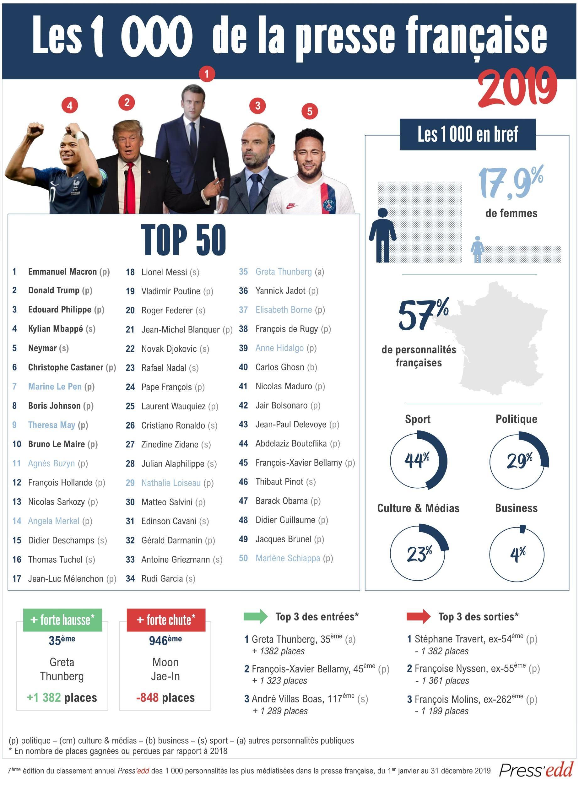 Top 50 - 1000 de la presse française