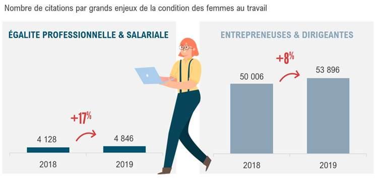 Condition des femmes 2019