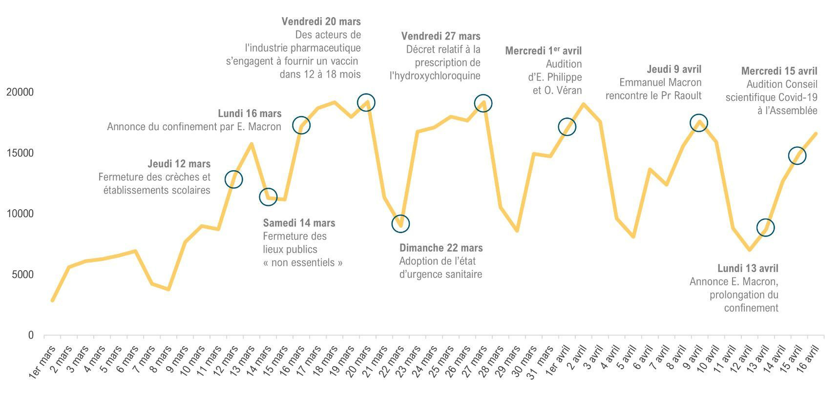 La visibilité médiatique de l'épidémie liée au coronavirus dans la presse française