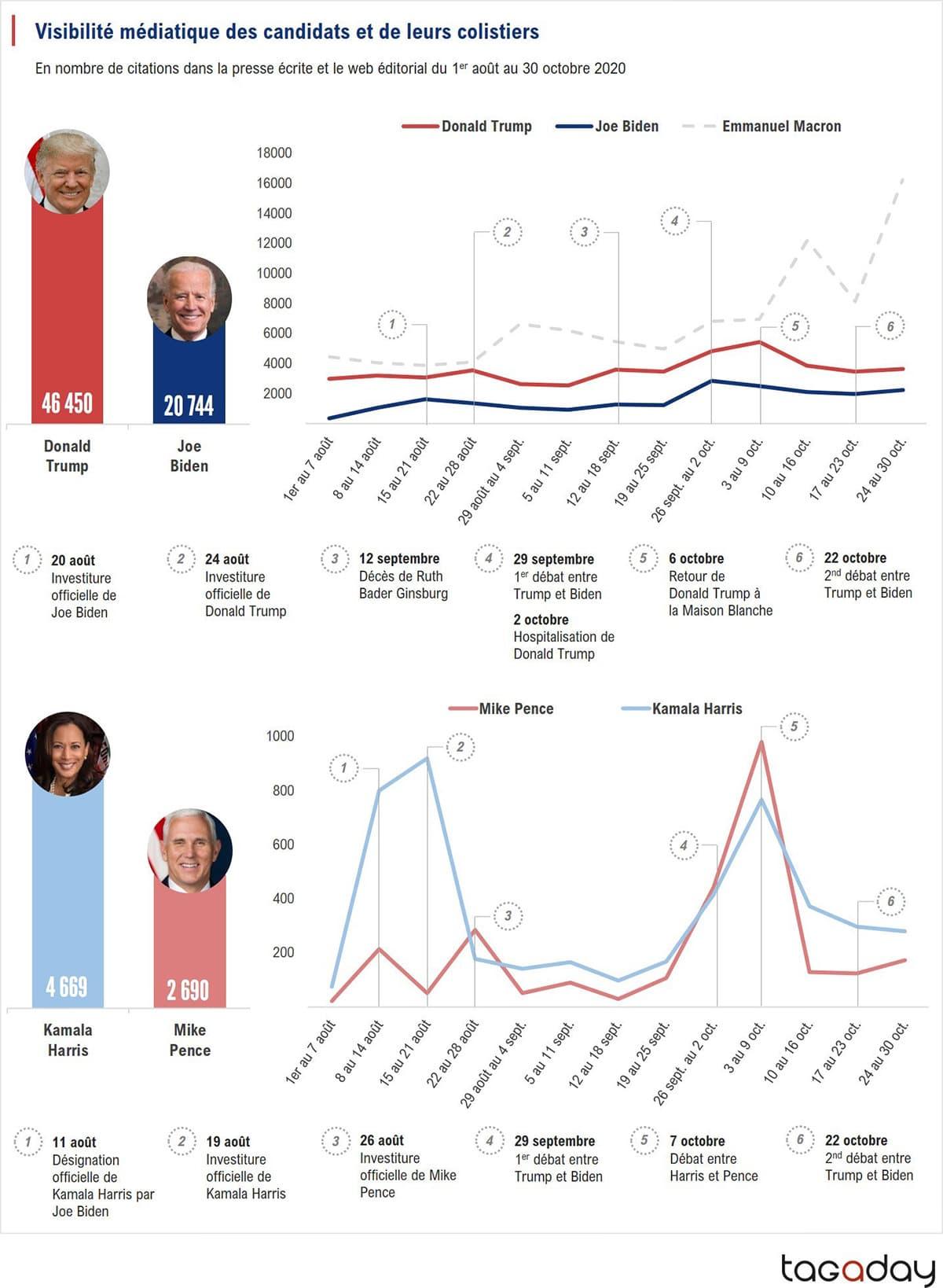 Visibilité médiatique des candidats