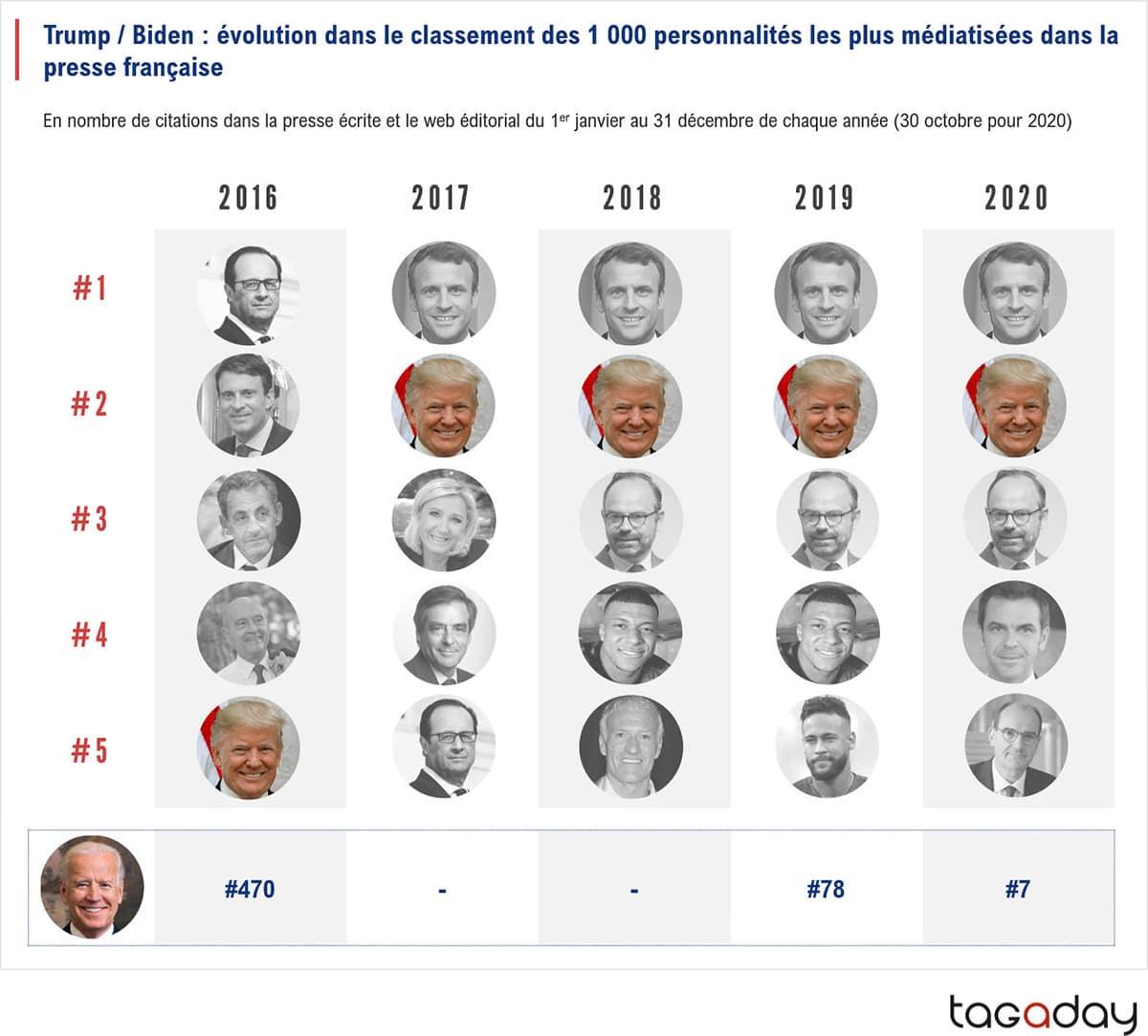 Trump Biden : évolution dans le classement des 1000 personnalités les plus médiatisées