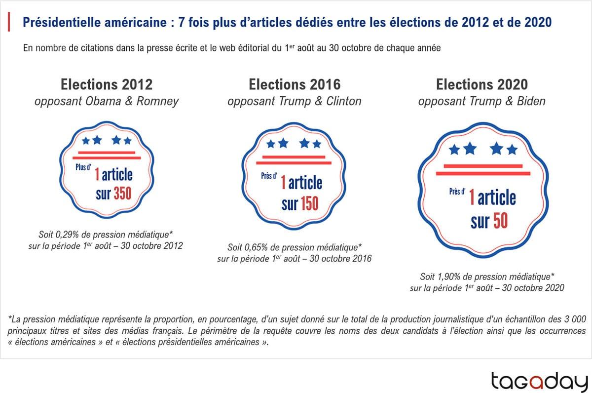 7 fois plus d'articles que en 2012 et 2020